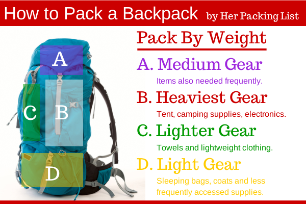 Thanks to Her Packing List for the diagram.