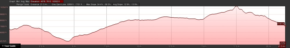 iva-bell-hot-springs-elevation-profile