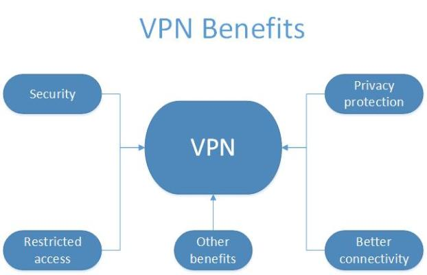top-five-benefits-vpn